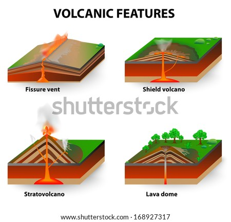 Types of volcano. Volcanic eruptions produce volcanoes of ...