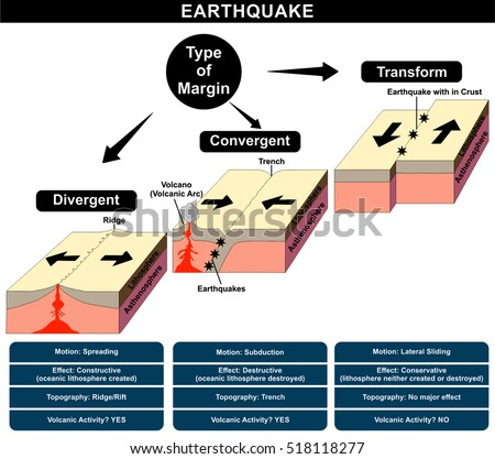 topographical features at divergent and convergent The western coast of south america and the himalayan mountains are convergent plate boundaries also called active margin collision zone see more at tectonic boundary  compare divergent plate boundary.