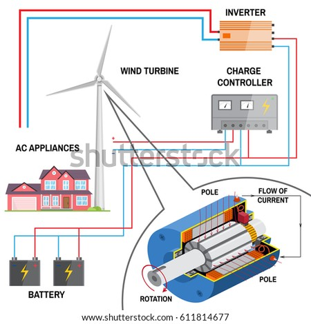 Solar Panel Wind Power Generation System Stock Vector