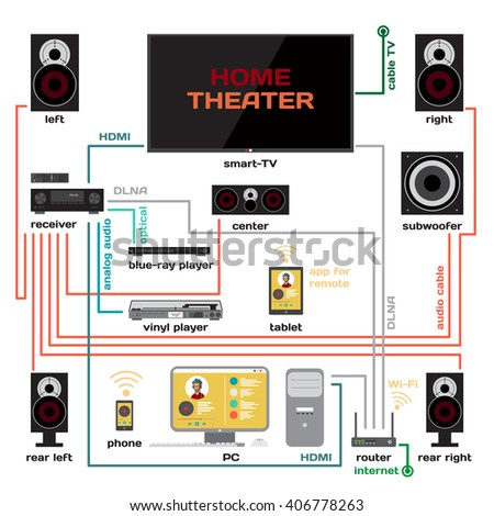 wiring home theater music system vector stock vector 406778263 wiring a home theater and music system vector flat design connect the receiver to your